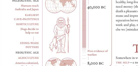 Infographic: A Truish and Actual History of the World